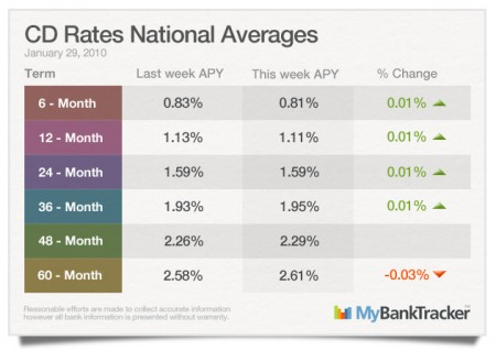 CD-rates-averages-january-29-2010
