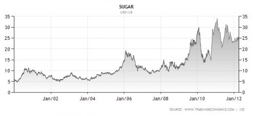 sugar commodities price graph image