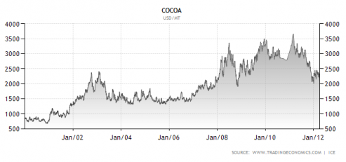 cocoa commodities price graph image