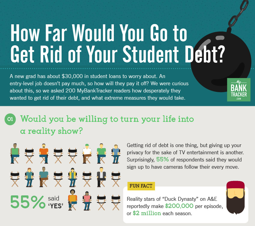 how far would you go to get rid of your student debt infographic mybanktracker. Black Bedroom Furniture Sets. Home Design Ideas