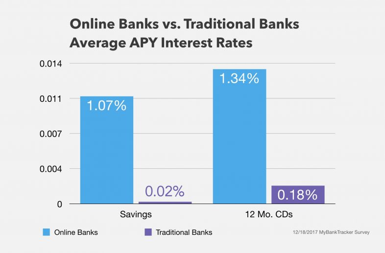 Average savings & CDs Interest Rates