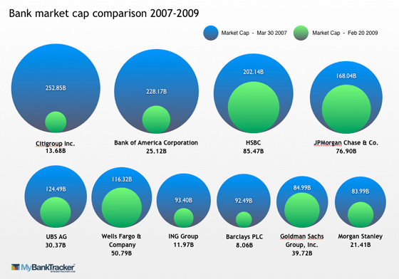 bank_market_cap_comparison
