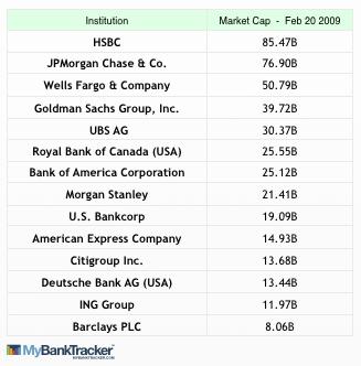 List of largest banks by market cap