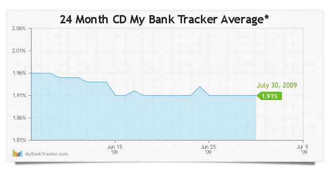 24-Month-CD-Average-650-300