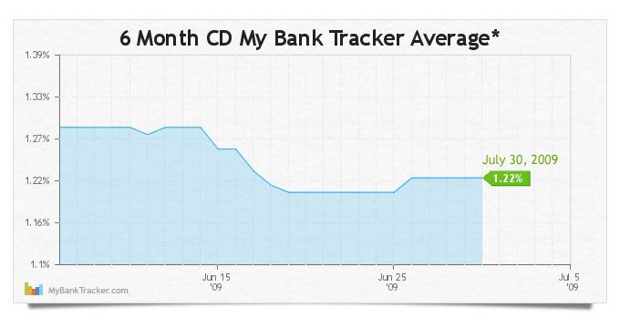 6-Month-CD-Average-650-300
