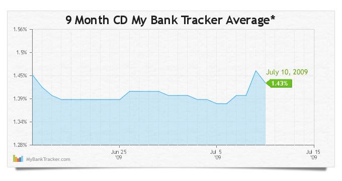 9-month-cd-average