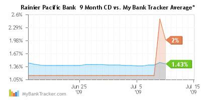 90-CD-vs-Average-420-200