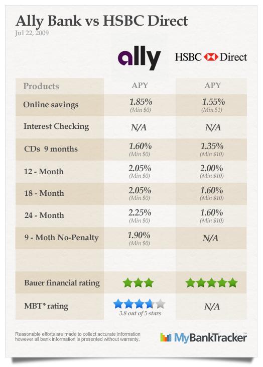 Ally-vs-HSBC-Direct