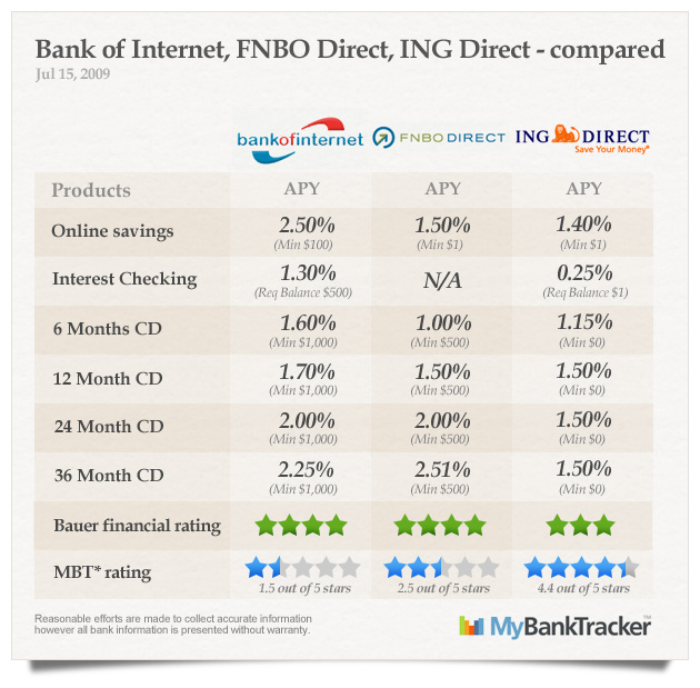 Bank of Internet, FNBO Direct and ING Direct Compared ...