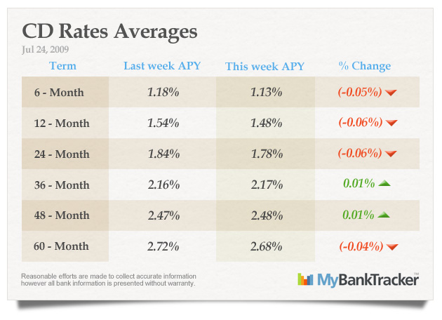 CD-rates-averages-jul-24-2009