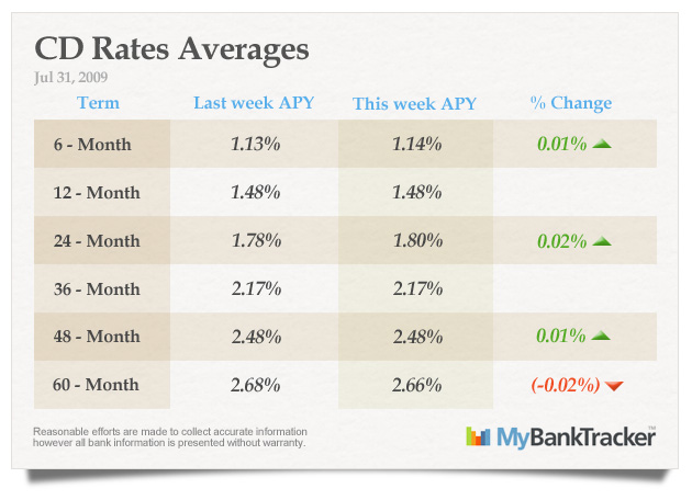 CD-rates-averages-july-31-2009