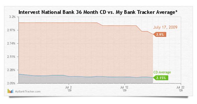 Intervest-national-bank-average