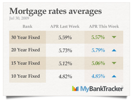 Mortgage-rates-averages-jul-30