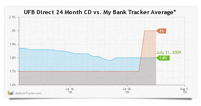 UFBDirect-24-month-cd