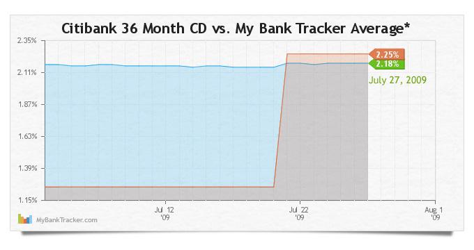 citibank-36-month-cd