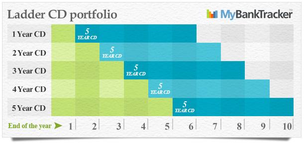 ladder_cd_portfolio