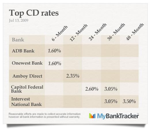 top-CD-rates