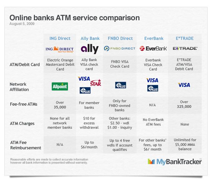 ATM-Comparison