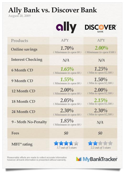 Ally_vs_Discover