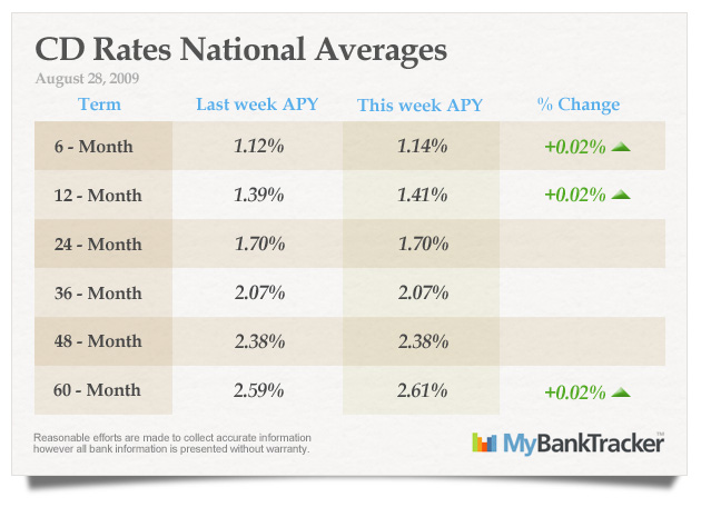 CD-rates-averages-August-28-2009