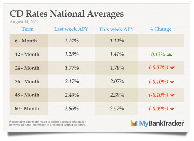 CD-rates-averages-august-14-2009