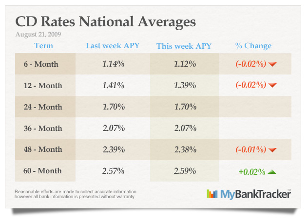CD-rates-averages-august-21-2009