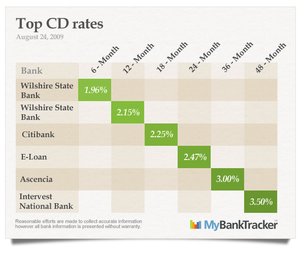 top-CD-rates-august-24-2009