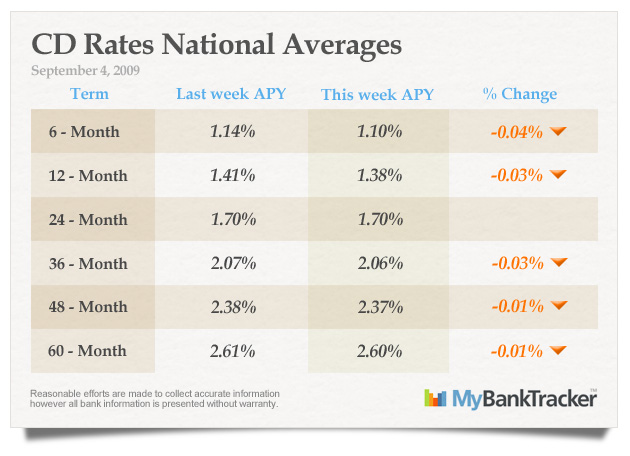 CD-rates-averages-sep-4-2009