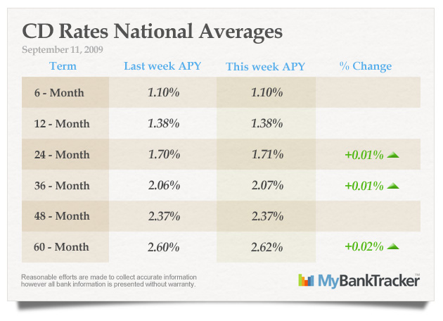 CD-rates-averages-september-11-2009