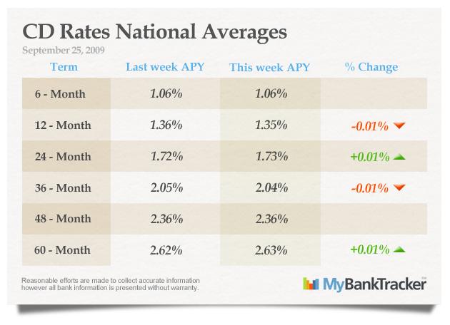 CD-rates-averages-september-25-2009