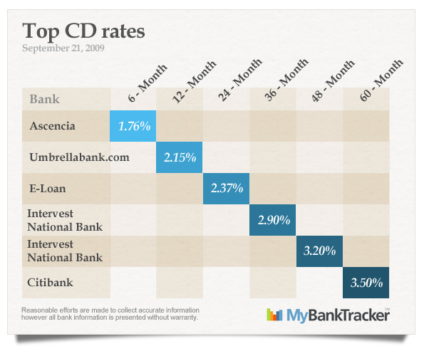 top-CD-rates-september-21-2009