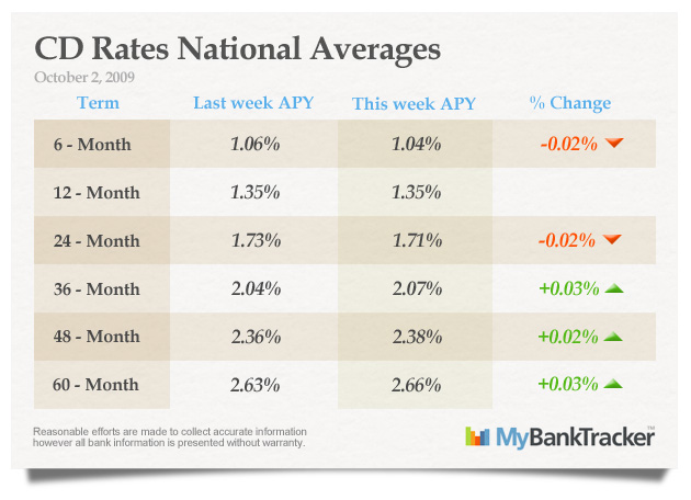 CD-rates-averages-october-2-2009
