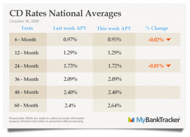 CD-rates-averages-october-30-2009