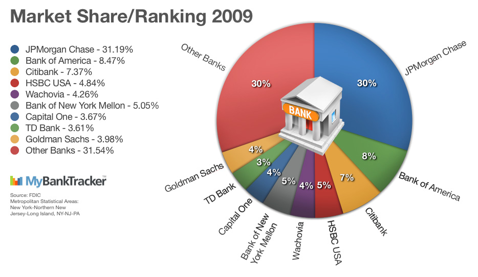 bank-market-share-2009