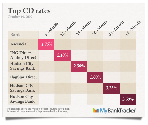 top-CD-rates-october-16-2009