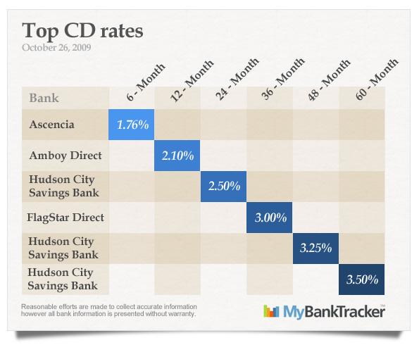 top-CD-rates-october-26-2009