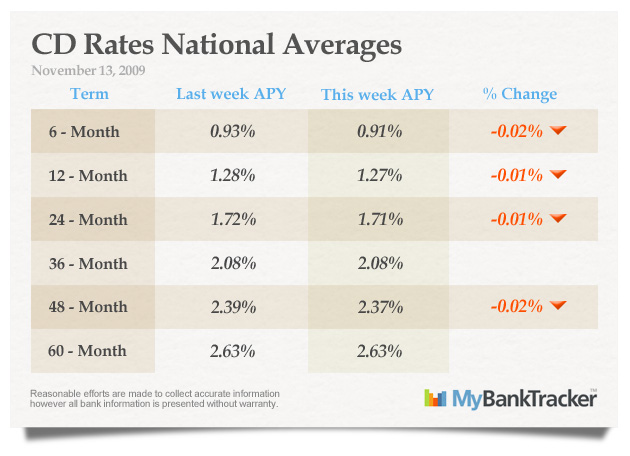 CD-rates-averages-November-13-2009