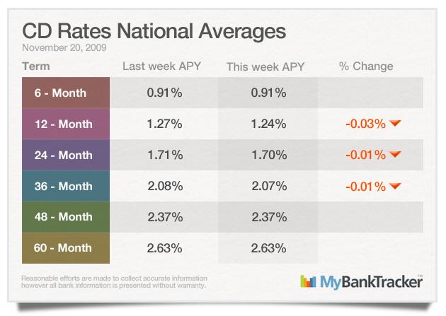 CD-rates-averages_November_20-2009
