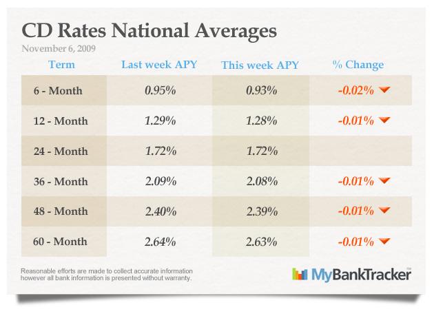 CD-rates-averages_novemeber_6_2009