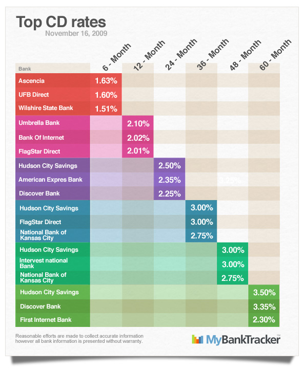 top-CD-rates-November-16-2009