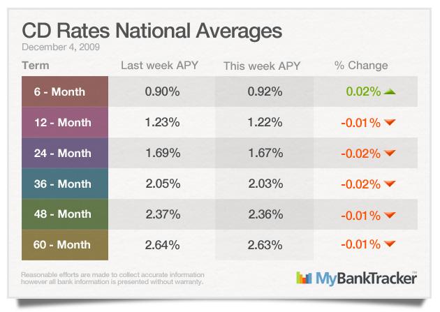 CD-rates-averages-december-4-2009