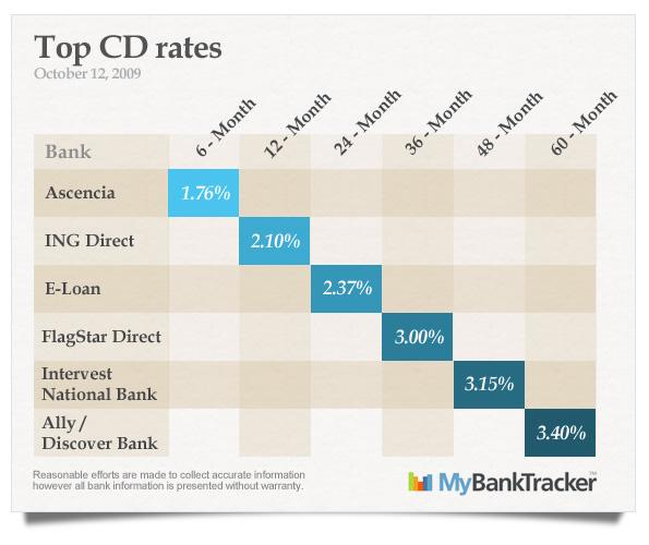 Ally Bank Mybanktracker Part 2