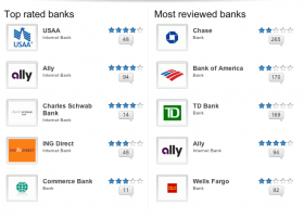 Internet Bank's Reviews Trump Traditional Banks
