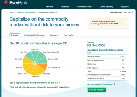EverBank's MarketSafe Diversified Commodities CD Review