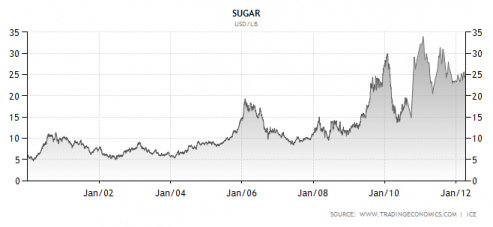 sugar commodities price graph image