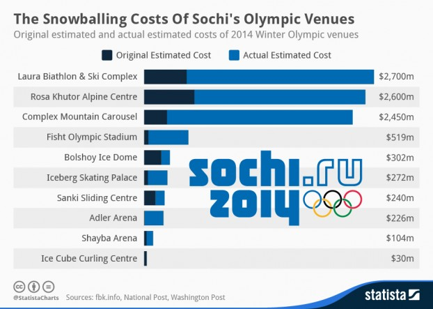 Statista | https://www.statista.com/chart/1866/the-original-and-actual-estimated-costs-of-2014-winter-olympic-venues/