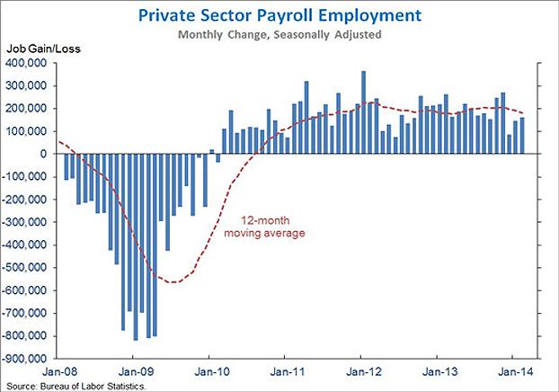 175,000 new jobs added in February acccording to the U. S. Bureau of Labor Statistics