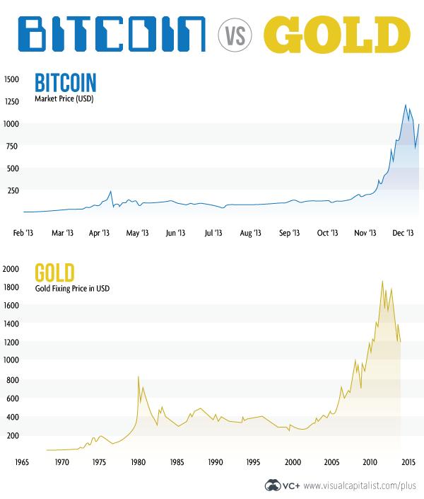 bitcoin-vs-gold