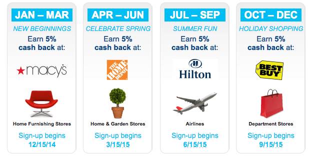 Citi Dividend Cash back categories calendar