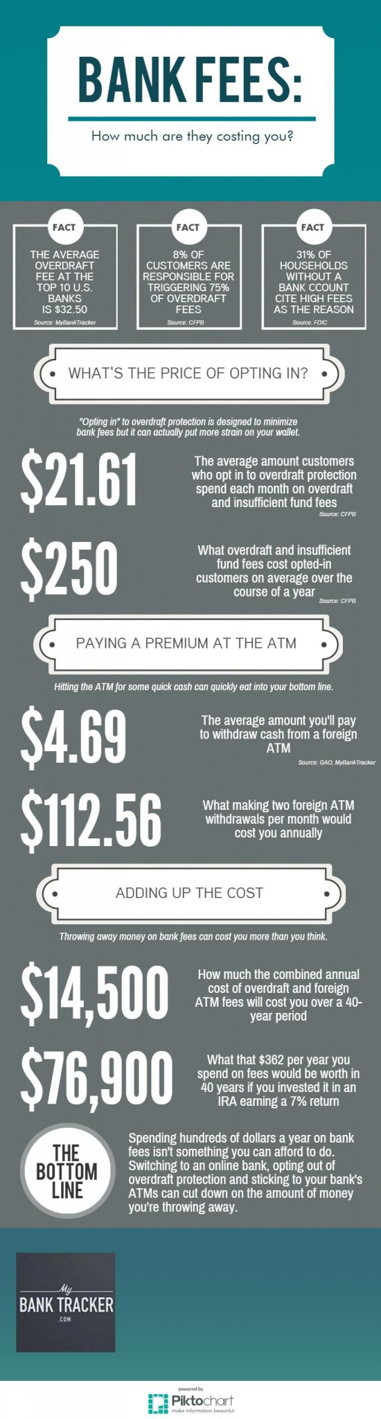 Cost of Banking (2)